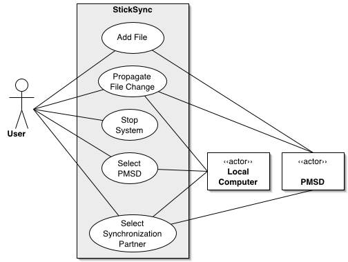 use case context diagram - Project Context Diagram